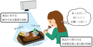 foodprojection2.png